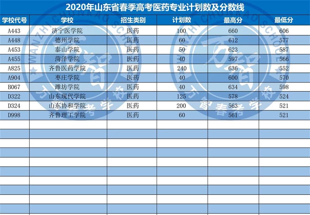 2020年山东省春高考医药专业计划数及分数线